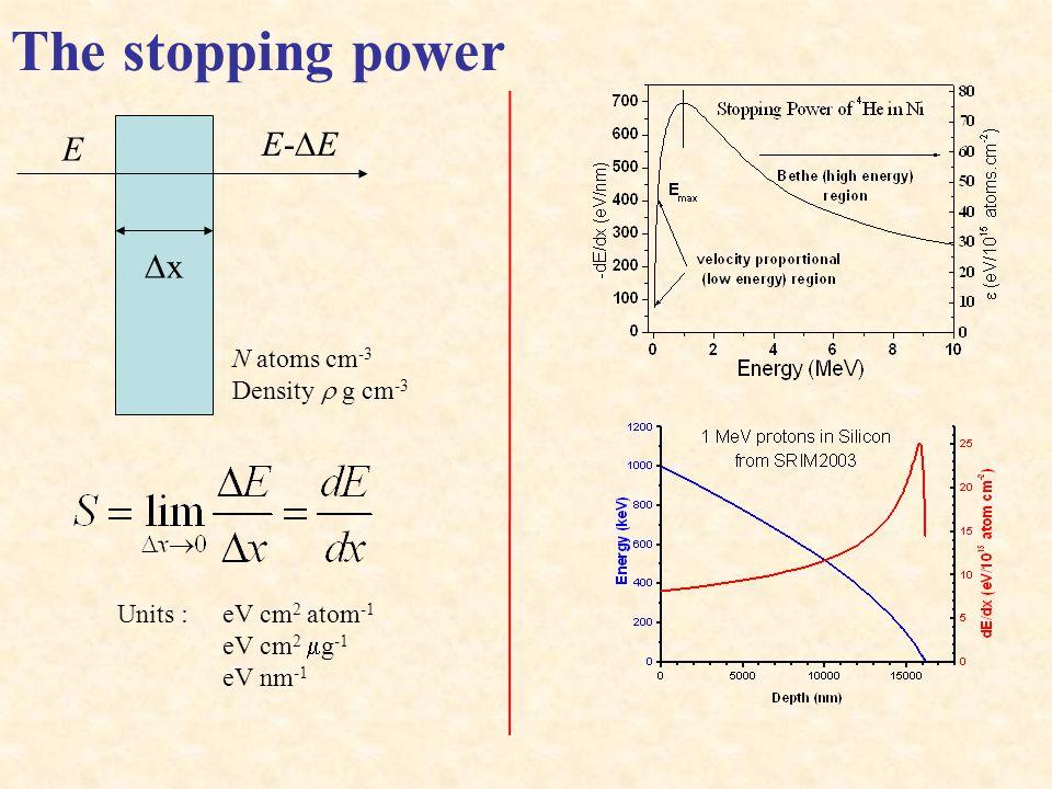 NRA Kinematics lab =150°, E d =1.4 MeV,mylar foil 12 m stops 0.9 MeV 2 H 2.8 MeV 4 He E.g.