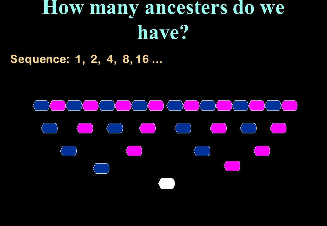 How many ancesters do we have? Sequence: 1, 2, 4, 8, 16 …