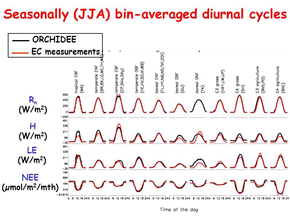 Seasonally (JJA) bin-averaged diurnal cycles H (W/m 2 ) LE (W/m 2 ) R n (W/m 2 ) ORCHIDEE EC measurements NEE (µmol/m 2 /mth)