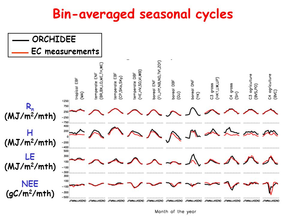 Bin-averaged seasonal cycles H (MJ/m 2 /mth) LE (MJ/m 2 /mth) NEE (gC/m 2 /mth) R n (MJ/m 2 /mth) ORCHIDEE EC measurements