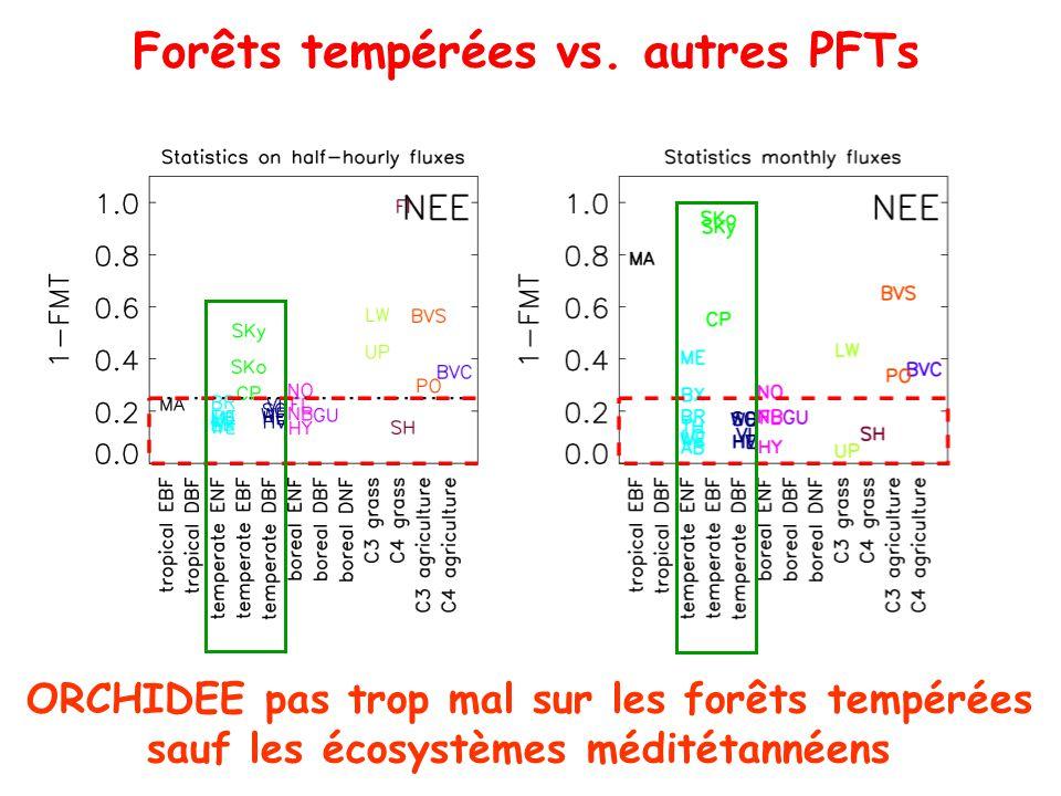 Forêts tempérées vs.