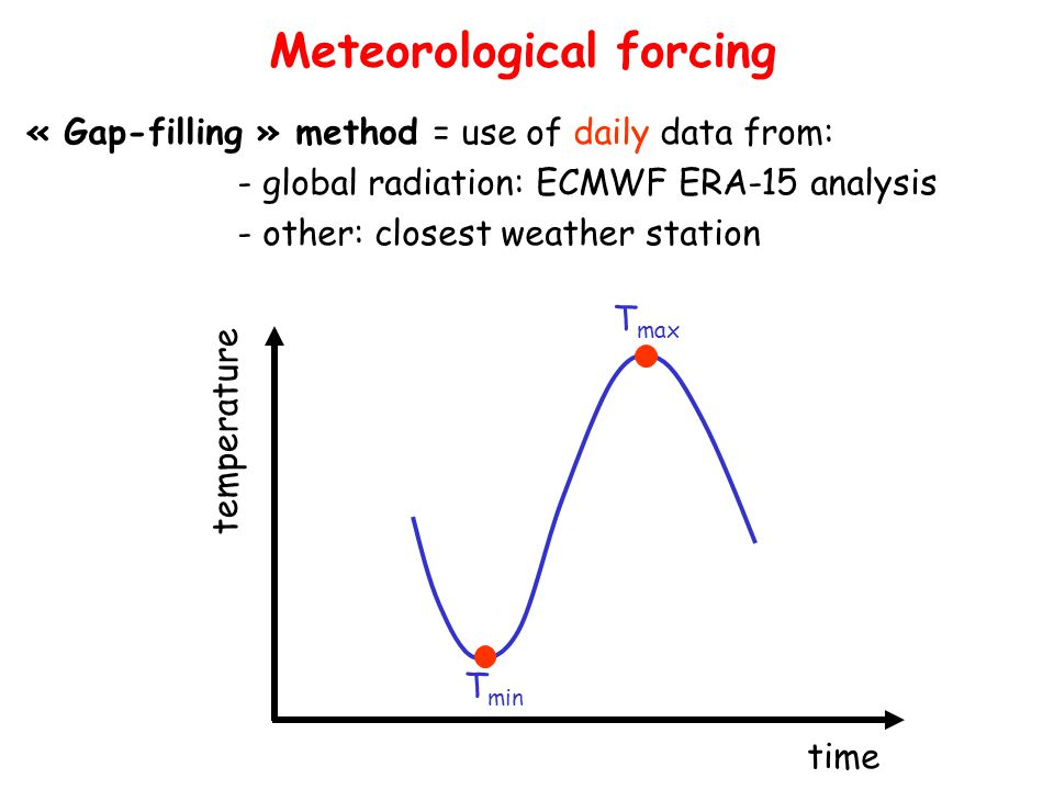 Meteorological forcing « Gap-filling » method = use of daily data from: - global radiation: ECMWF ERA-15 analysis - other: closest weather station T m