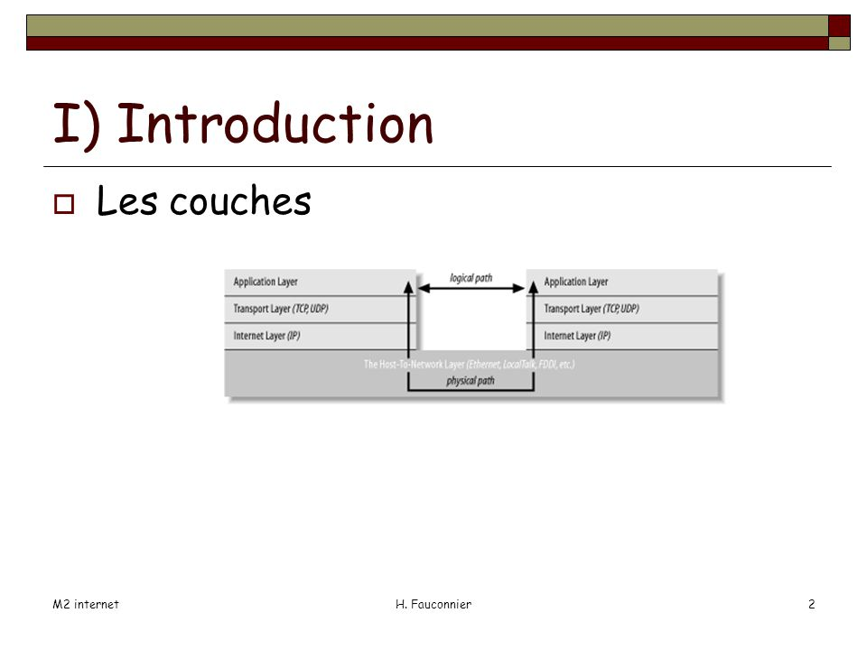 M2 internetH. Fauconnier2 I) Introduction Les couches