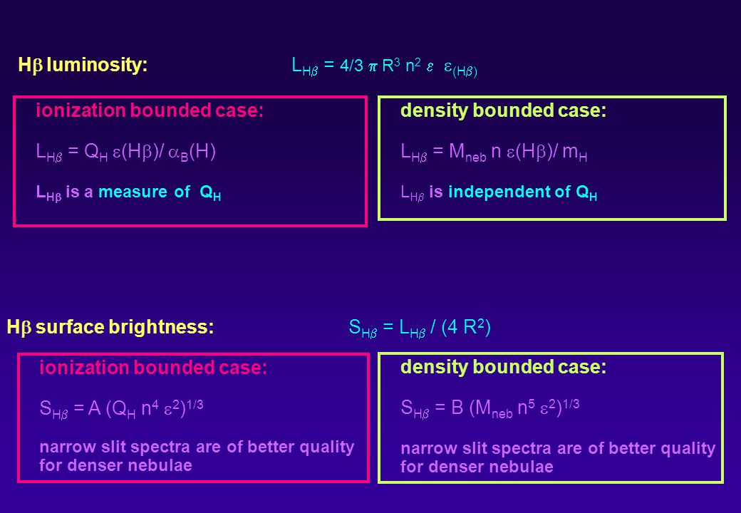 density bounded case: L H = M neb n (H )/ m H L H is independent of Q H ionization bounded case: L H = Q H (H )/ B (H) L H is a measure of Q H H luminosity: L H = 4/3 R 3 n 2 (H ) H surface brightness:S H = L H / (4 R 2 ) ionization bounded case: S H = A (Q H n 4 2 ) 1/3 narrow slit spectra are of better quality for denser nebulae density bounded case: S H = B (M neb n 5 2 ) 1/3 narrow slit spectra are of better quality for denser nebulae