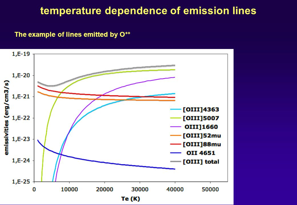 temperature dependence of emission lines The example of lines emitted by O ++