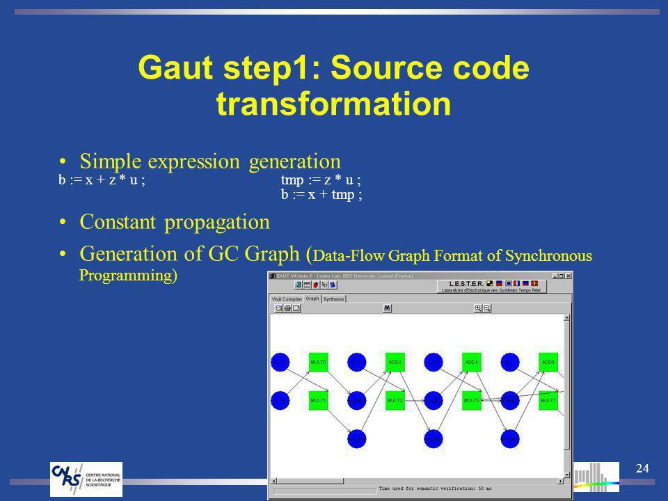24 Gaut step1: Source code transformation Simple expression generation b := x + z * u ;tmp := z * u ; b := x + tmp ; Constant propagation Generation of GC Graph ( Data-Flow Graph Format of Synchronous Programming)