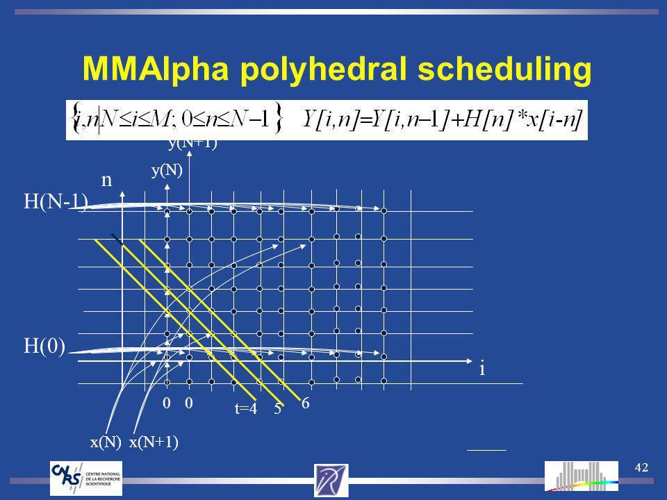 42 MMAlpha polyhedral scheduling H(N-1) H(0) y(N) y(N+1) 00 x(N)x(N+1) t=45 6 i n