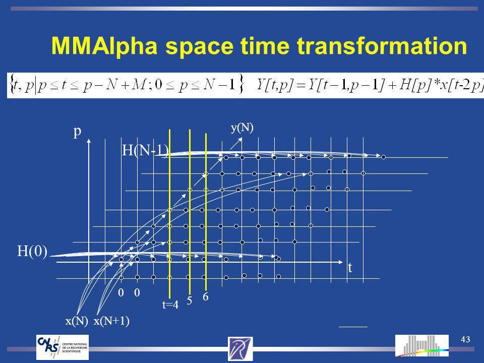 43 MMAlpha space time transformation H(N-1) H(0) y(N) 00 x(N)x(N+1) t=4 5 6 t p