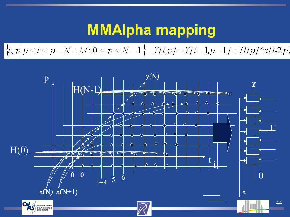 44 MMAlpha mapping H(N-1) H(0) y(N) 00 x(N)x(N+1) t=4 5 6 t p H 0 y x i