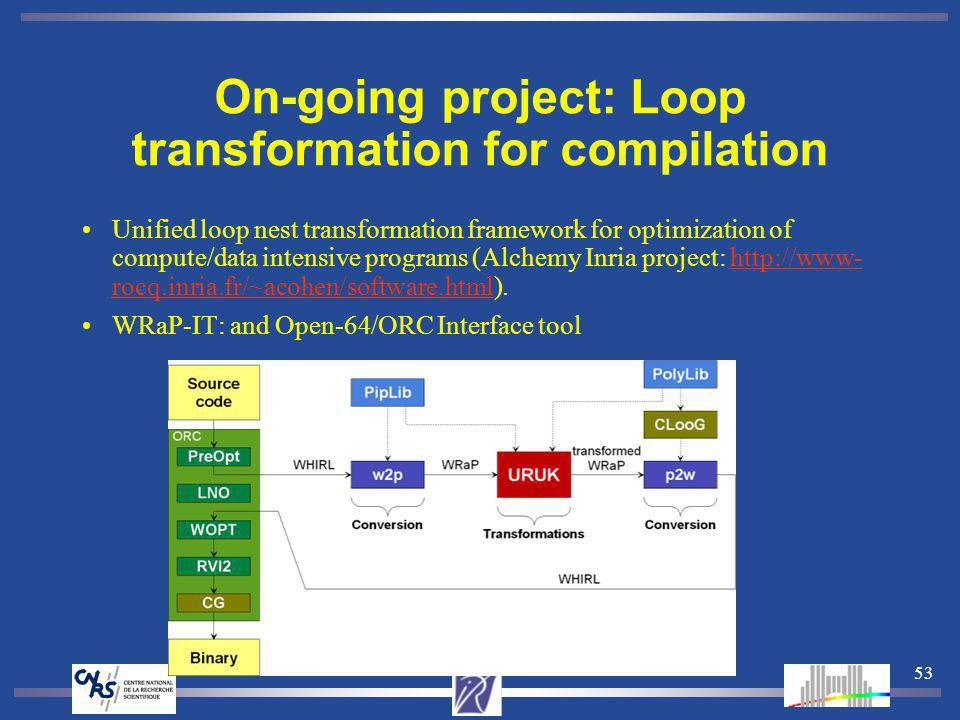 53 On-going project: Loop transformation for compilation Unified loop nest transformation framework for optimization of compute/data intensive program