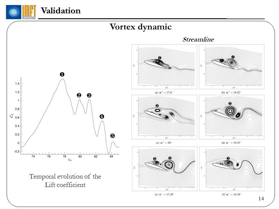 14Validation Vortex dynamic Streamline s Temporal evolution of the Lift coefficient