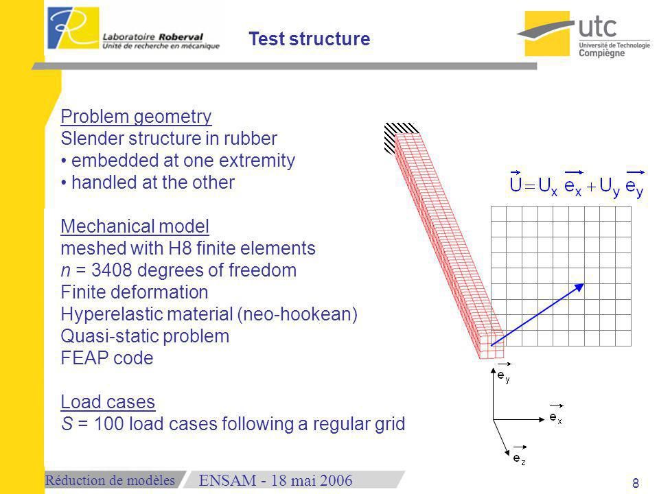 Réduction de modèles 18 mai 2006ENSAM - Problem geometry Slender structure in rubber embedded at one extremity handled at the other Mechanical model meshed with H8 finite elements n = 3408 degrees of freedom Finite deformation Hyperelastic material (neo-hookean) Quasi-static problem FEAP code Load cases S = 100 load cases following a regular grid Test structure 8