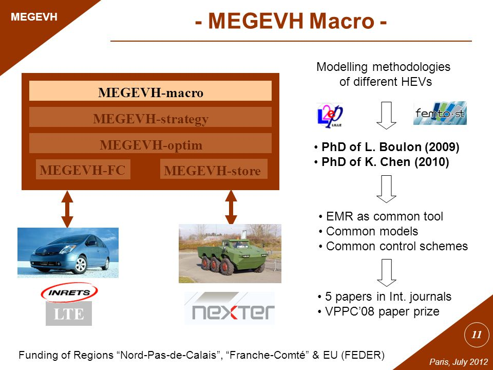11 MEGEVH Paris, July 2012 Prius MEGEVH-macro MEGEVH-strategy MEGEVH-optim MEGEVH-store MEGEVH-FC DPE Modelling methodologies of different HEVs PhD of L.
