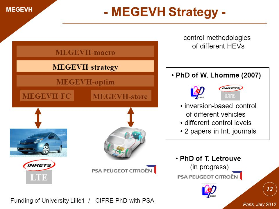 12 MEGEVH Paris, July 2012 Prius MEGEVH-macro MEGEVH-strategy MEGEVH-optim MEGEVH-store MEGEVH-FC control methodologies of different HEVs PhD of W.