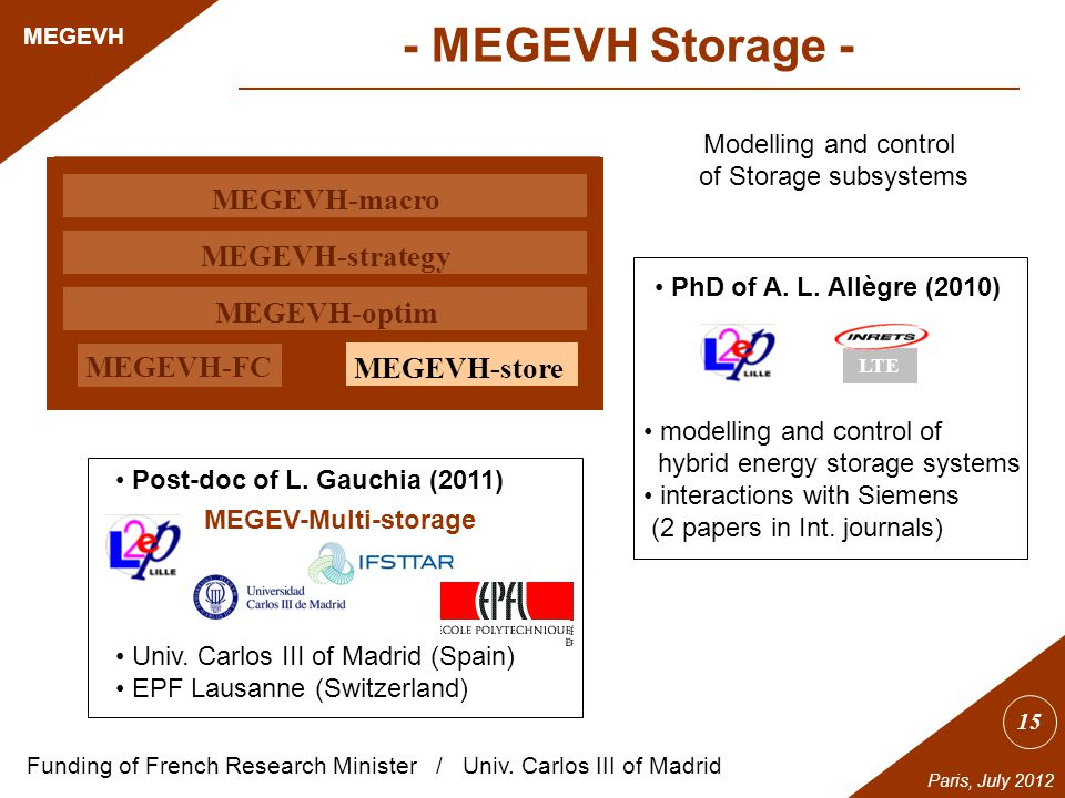 15 MEGEVH Paris, July 2012 MEGEVH-macro MEGEVH-strategy MEGEVH-optim MEGEVH-store MEGEVH-FC Modelling and control of Storage subsystems PhD of A.