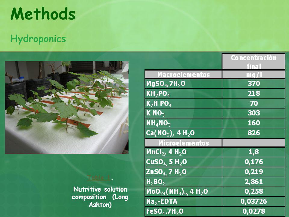 Methods Hydroponics Table 1Table 1. Nutritive solution composition (Long Ashton)
