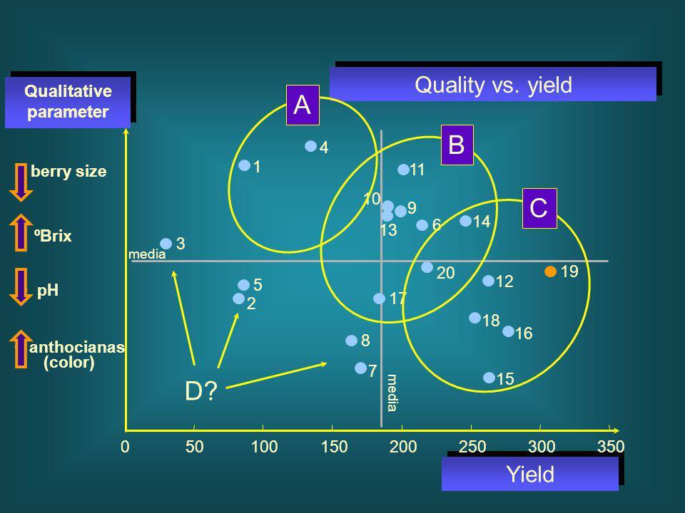 Quality vs. yield Yield Qualitative parameter berry size ºBrix pH media anthocianas (color) 18 7 15 19 16 12 8 17 6 20 14 10 9 13 11 4 1 5 2 3 0501001