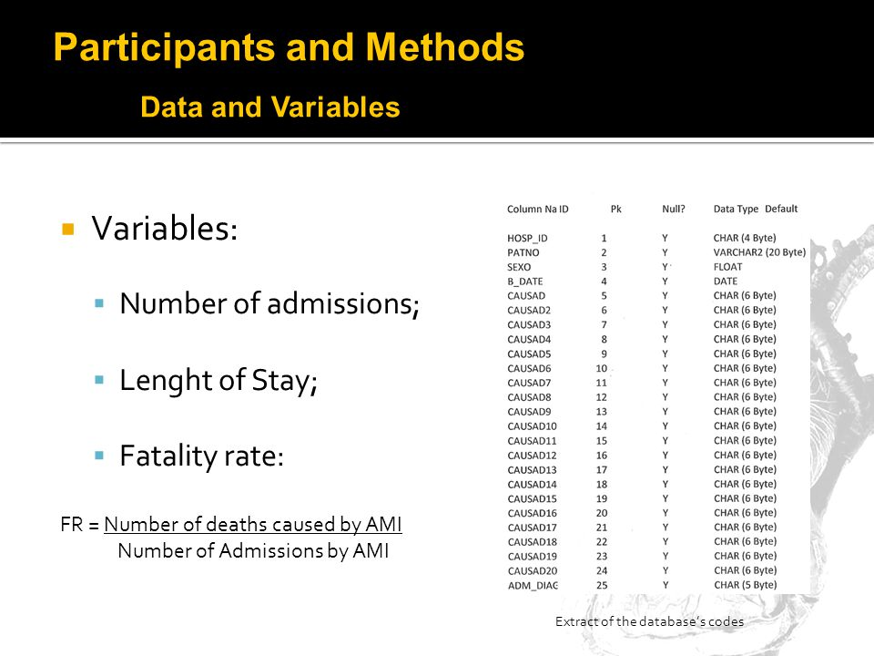 Variables: Number of admissions; Lenght of Stay; Fatality rate: FR = Number of deaths caused by AMI Number of Admissions by AMI Extract of the databases codes Participants and Methods Data and Variables