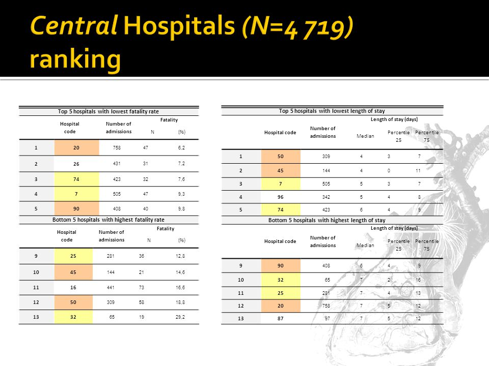Top 5 hospitals with lowest fatality rate Hospital code Number of admissions Fatality N(%) 120 758476,2 226 431317,2 374 423327,6 47 505479,3 590 408409,8 Bottom 5 hospitals with highest fatality rate Hospital code Number of admissions Fatality N(%) 925 2813612,8 1045 1442114,6 1116 4417316,6 1250 3095818,8 1332 651929,2 Top 5 hospitals with lowest length of stay Hospital code Number of admissions Length of stay (days) Median Percentile 25 Percentile 75 150 309437 245 1444011 37 505537 496 342548 574 423649 Bottom 5 hospitals with highest length of stay Hospital code Number of admissions Length of stay (days) Median Percentile 25 Percentile 75 990 408649 1032 657216 1125 2817413 1220 7587512 1387 977512