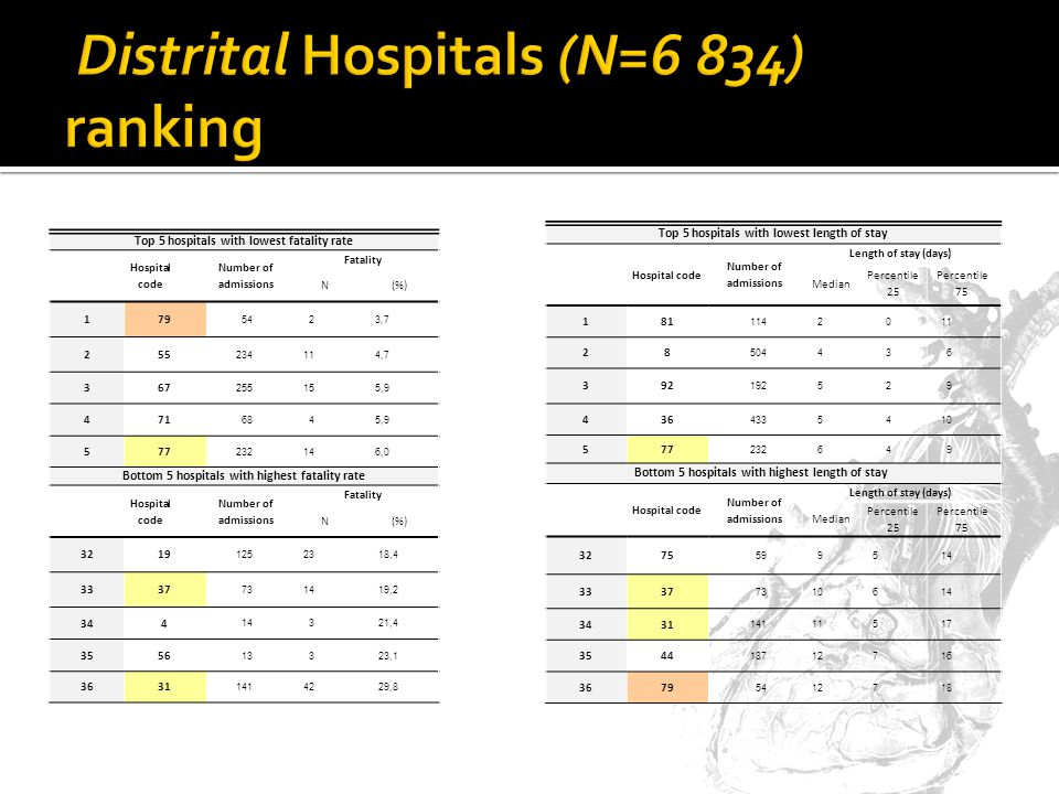 Top 5 hospitals with lowest fatality rate Hospital code Number of admissions Fatality N(%) 179 5423,7 255 234114,7 367 255155,9 471 6845,9 577 232146,0 Bottom 5 hospitals with highest fatality rate Hospital code Number of admissions Fatality N(%) 3219 1252318,4 3337 731419,2 344 14321,4 3556 13323,1 3631 1414229,8 Top 5 hospitals with lowest length of stay Hospital code Number of admissions Length of stay (days) Median Percentile 25 Percentile 75 181 1142011 28 504436 392 192529 436 4335410 577 232649 Bottom 5 hospitals with highest length of stay Hospital code Number of admissions Length of stay (days) Median Percentile 25 Percentile 75 3275 599514 3337 7310614 3431 14111517 3544 18712716 3679 5412718