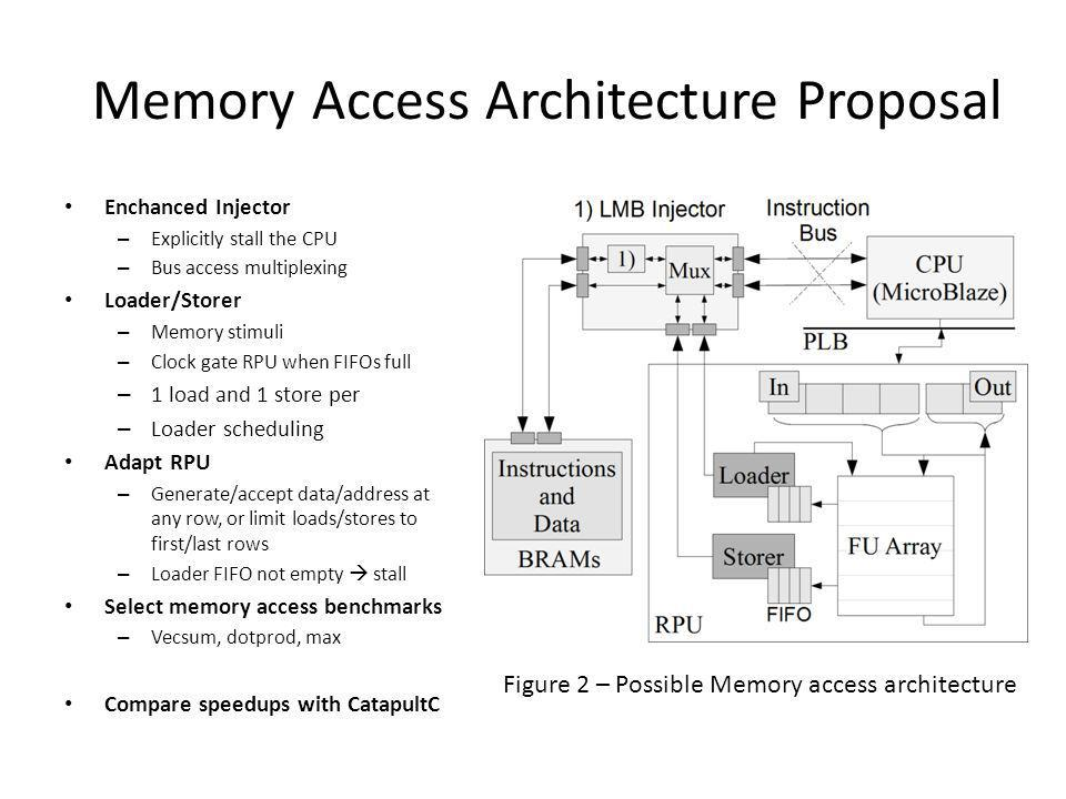 Memory Access Architecture Proposal Enchanced Injector – Explicitly stall the CPU – Bus access multiplexing Loader/Storer – Memory stimuli – Clock gate RPU when FIFOs full – 1 load and 1 store per – Loader scheduling Adapt RPU – Generate/accept data/address at any row, or limit loads/stores to first/last rows – Loader FIFO not empty stall Select memory access benchmarks – Vecsum, dotprod, max Compare speedups with CatapultC Figure 2 – Possible Memory access architecture