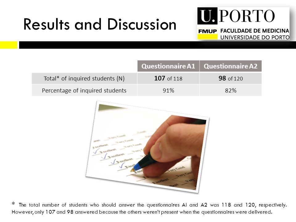 Results and Discussion Questionnaire A1Questionnaire A2 Total* of inquired students (N) 107 of 118 98 of 120 Percentage of inquired students91%82% * T