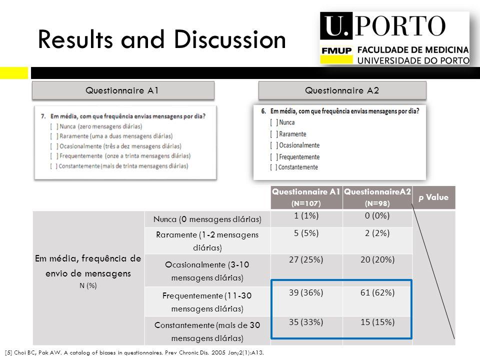 Questionnaire A1 Questionnaire A2 Questionnaire A1 (N=107) QuestionnaireA2 (N=98) p Value Em média, frequência de envio de mensagens N (%) Nunca (0 mensagens diárias) 1 (1%)0 (0%) Raramente (1-2 mensagens diárias) 5 (5%)2 (2%) Ocasionalmente (3-10 mensagens diárias) 27 (25%)20 (20%) Frequentemente (11-30 mensagens diárias) 39 (36%)61 (62%) Constantemente (mais de 30 mensagens diárias) 35 (33%)15 (15%) Results and Discussion [5] Choi BC, Pak AW.