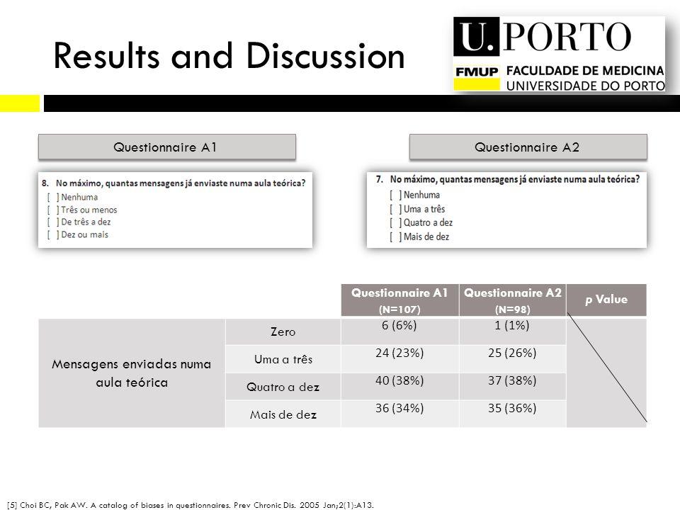Questionnaire A1 Questionnaire A2 Questionnaire A1 (N=107) Questionnaire A2 (N=98) p Value Mensagens enviadas numa aula teórica Zero 6 (6%)1 (1%) Uma a três 24 (23%)25 (26%) Quatro a dez 40 (38%)37 (38%) Mais de dez 36 (34%)35 (36%) Results and Discussion [5] Choi BC, Pak AW.