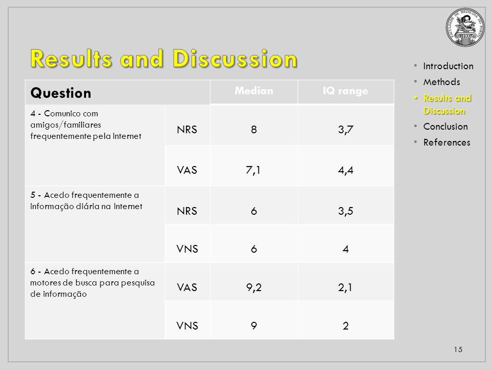 Introduction Methods Results and Discussion Results and Discussion Conclusion References 15 Question MedianIQ range 4 - Comunico com amigos/familiares