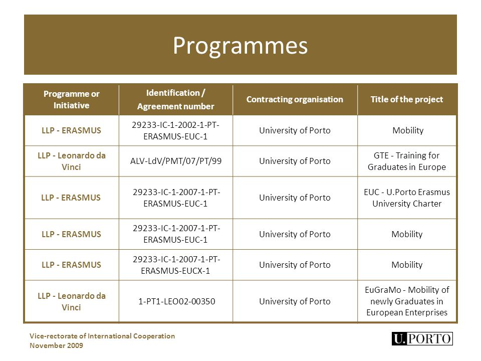 Programmes Vice-rectorate of International Cooperation November 2009 Programme or Initiative Identification / Agreement number Contracting organisationTitle of the project LLP - ERASMUS 29233-IC-1-2002-1-PT- ERASMUS-EUC-1 University of Porto Mobility LLP - Leonardo da Vinci ALV-LdV/PMT/07/PT/99University of Porto GTE - Training for Graduates in Europe LLP - ERASMUS 29233-IC-1-2007-1-PT- ERASMUS-EUC-1 University of Porto EUC - U.Porto Erasmus University Charter LLP - ERASMUS 29233-IC-1-2007-1-PT- ERASMUS-EUC-1 University of PortoMobility LLP - ERASMUS 29233-IC-1-2007-1-PT- ERASMUS-EUCX-1 University of PortoMobility LLP - Leonardo da Vinci 1-PT1-LEO02-00350University of Porto EuGraMo - Mobility of newly Graduates in European Enterprises
