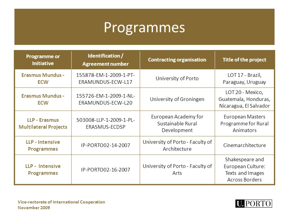 Programmes Vice-rectorate of International Cooperation November 2009 Programme or Initiative Identification / Agreement number Contracting organisationTitle of the project Erasmus Mundus - ECW 155878-EM-1-2009-1-PT- ERAMUNDUS-ECW-L17 University of Porto LOT 17 - Brazil, Paraguay, Uruguay Erasmus Mundus - ECW 155726-EM-1-2009-1-NL- ERAMUNDUS-ECW-L20 University of Groningen LOT 20 - Mexico, Guatemala, Honduras, Nicaragua, El Salvador LLP - Erasmus Multilateral Projects 503008-LLP-1-2009-1-PL- ERASMUS-ECDSP European Academy for Sustainable Rural Development European Masters Programme for Rural Animators LLP - Intensive Programmes IP-PORTO02-14-2007 University of Porto - Faculty of Architecture Cinemarchitecture LLP - Intensive Programmes IP-PORTO02-16-2007 University of Porto - Faculty of Arts Shakespeare and European Culture: Texts and Images Across Borders