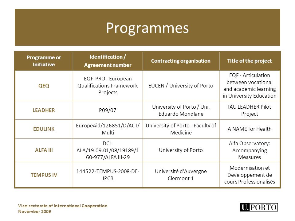 Programmes Vice-rectorate of International Cooperation November 2009 Programme or Initiative Identification / Agreement number Contracting organisationTitle of the project QEQ EQF-PRO - European Qualifications Framework Projects EUCEN / University of Porto EQF - Articulation between vocational and academic learning in University Education LEADHERP09/07 University of Porto / Uni.