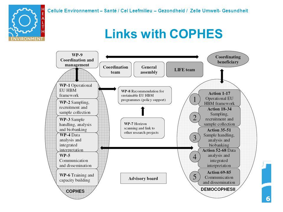 Cellule Environnement – Santé / Cel Leefmilieu – Gezondheid / Zelle Umwelt- Gesundheit 6 Links with COPHES