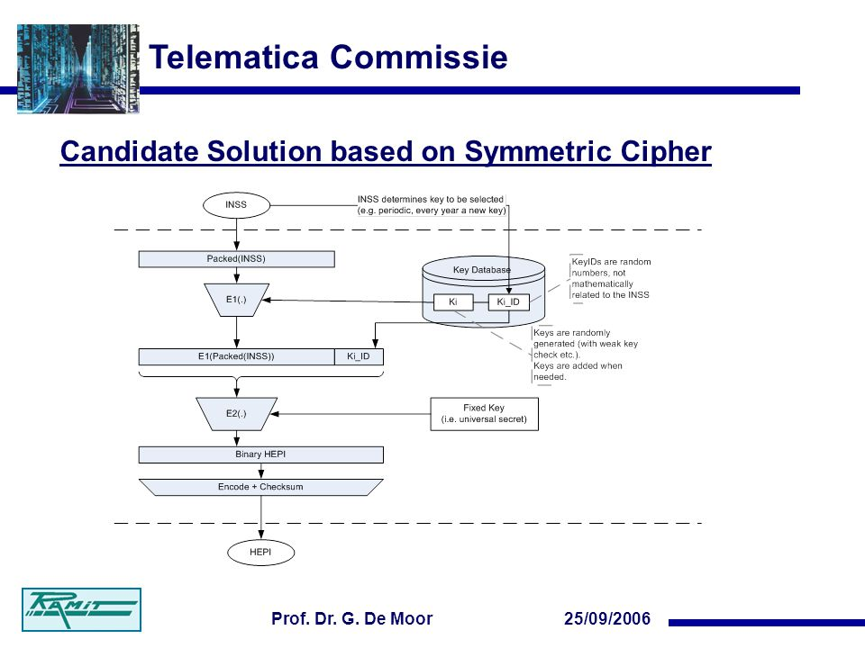 Telematica Commissie 25/09/2006Prof. Dr. G. De Moor Candidate Solution based on Symmetric Cipher