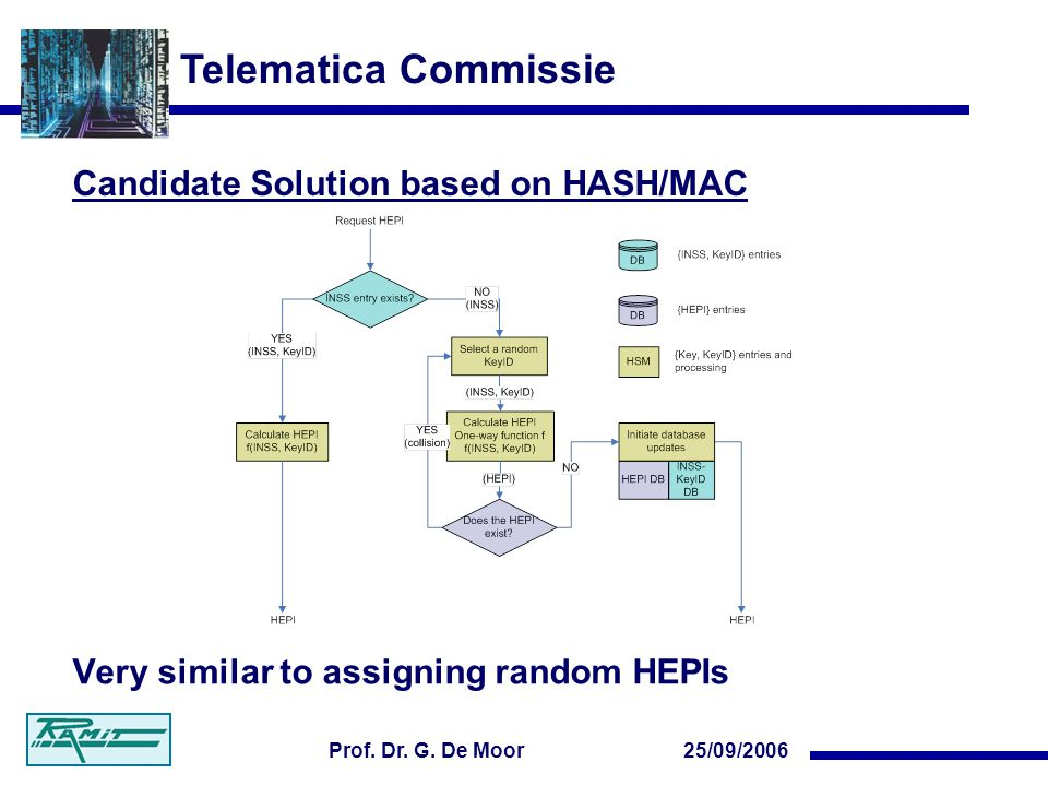 Telematica Commissie 25/09/2006Prof. Dr. G. De Moor Candidate Solution based on HASH/MAC Very similar to assigning random HEPIs