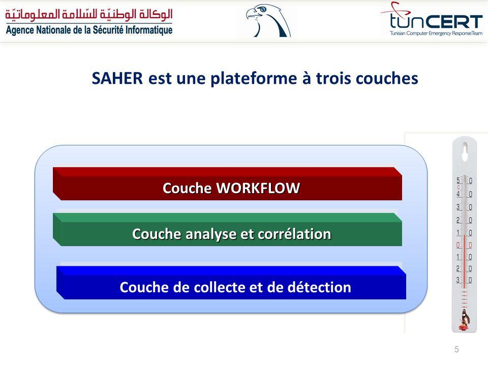 Saher-Honeynet Annually evolution of attacks