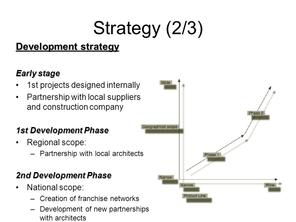 Strategy (2/3) Development strategy Early stage 1st projects designed internally Partnership with local suppliers and construction company 1st Development Phase Regional scope: –Partnership with local architects 2nd Development Phase National scope: –Creation of franchise networks –Development of new partnerships with architects