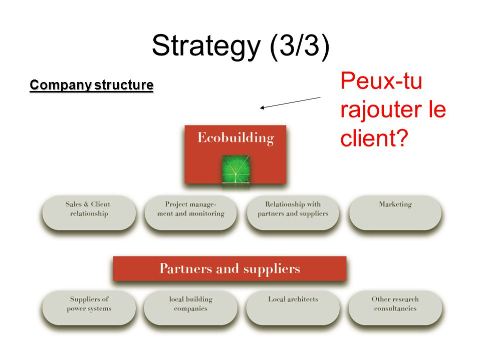 Company structure Strategy (3/3) Peux-tu rajouter le client