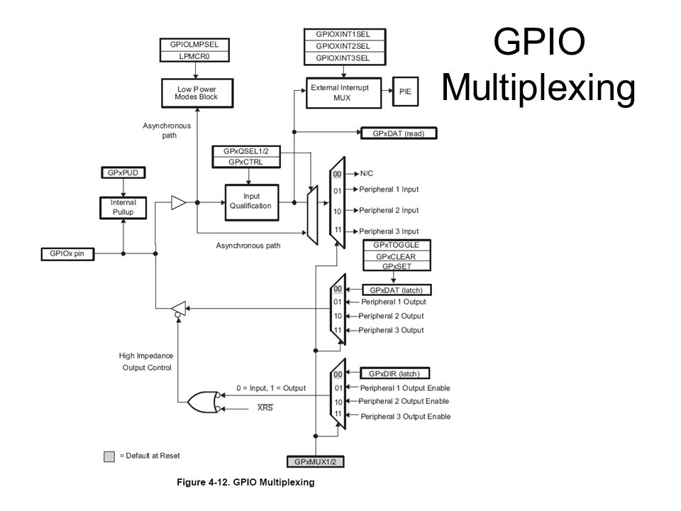 GPIO Multiplexing