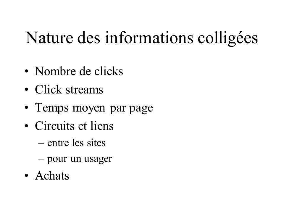 Nature des informations colligées Nombre de clicks Click streams Temps moyen par page Circuits et liens –entre les sites –pour un usager Achats