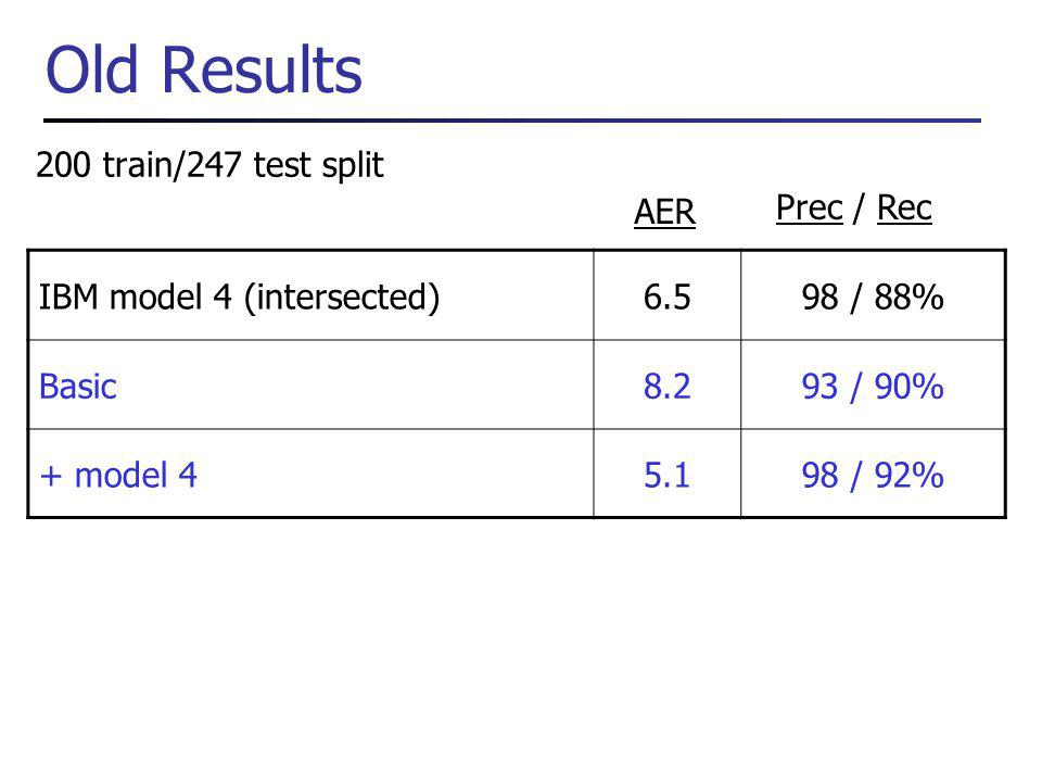 Old Results 200 train/247 test split IBM model 4 (intersected)6.598 / 88% Basic8.293 / 90% + model 45.198 / 92% AER Prec / Rec