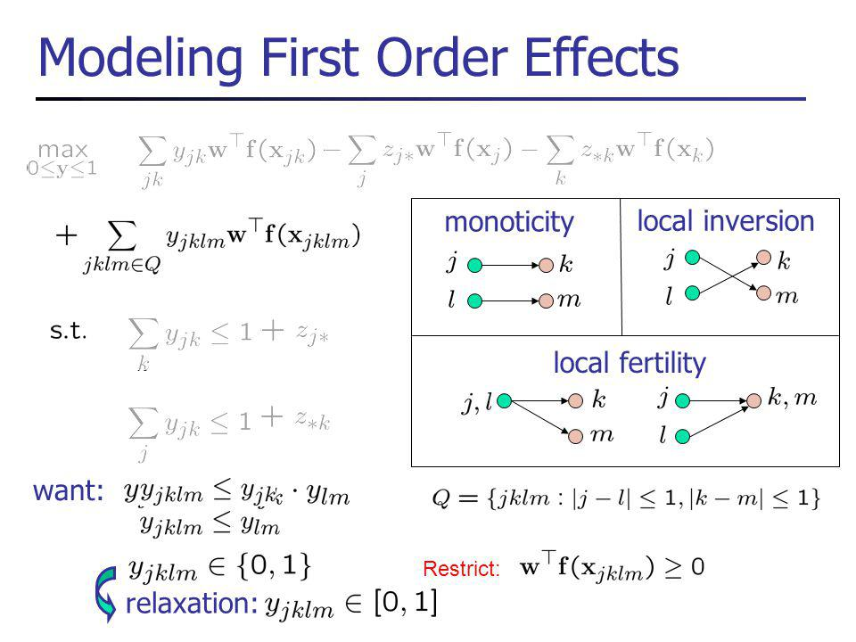 Modeling First Order Effects Restrict: monoticity local inversion local fertility want: relaxation: