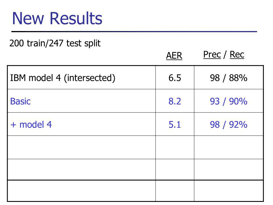 New Results 200 train/247 test split IBM model 4 (intersected)6.598 / 88% Basic8.293 / 90% + model 45.198 / 92% AER Prec / Rec
