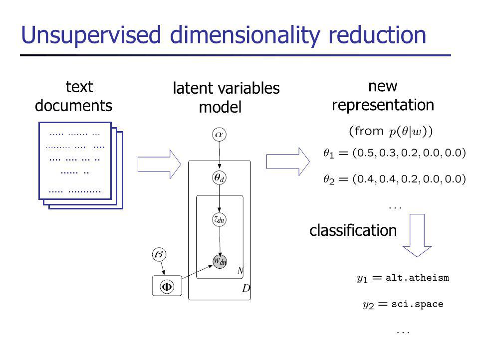 Unsupervised dimensionality reduction text documents …..