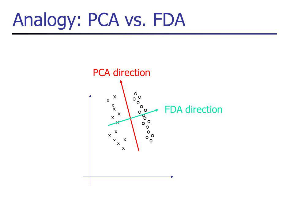 Analogy: PCA vs.