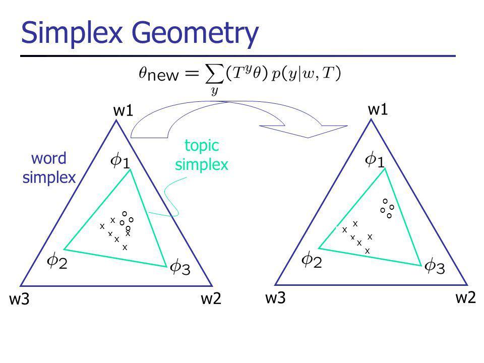 Simplex Geometry x x x x x x o o o o word simplex w3 w2 w1 topic simplex x x x x x x o o o o w2 w1 w3