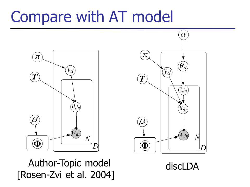 Compare with AT model Author-Topic model [Rosen-Zvi et al. 2004] discLDA