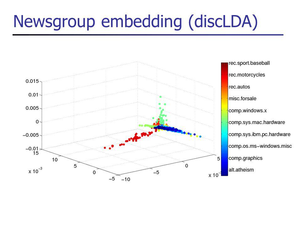 Newsgroup embedding (discLDA)