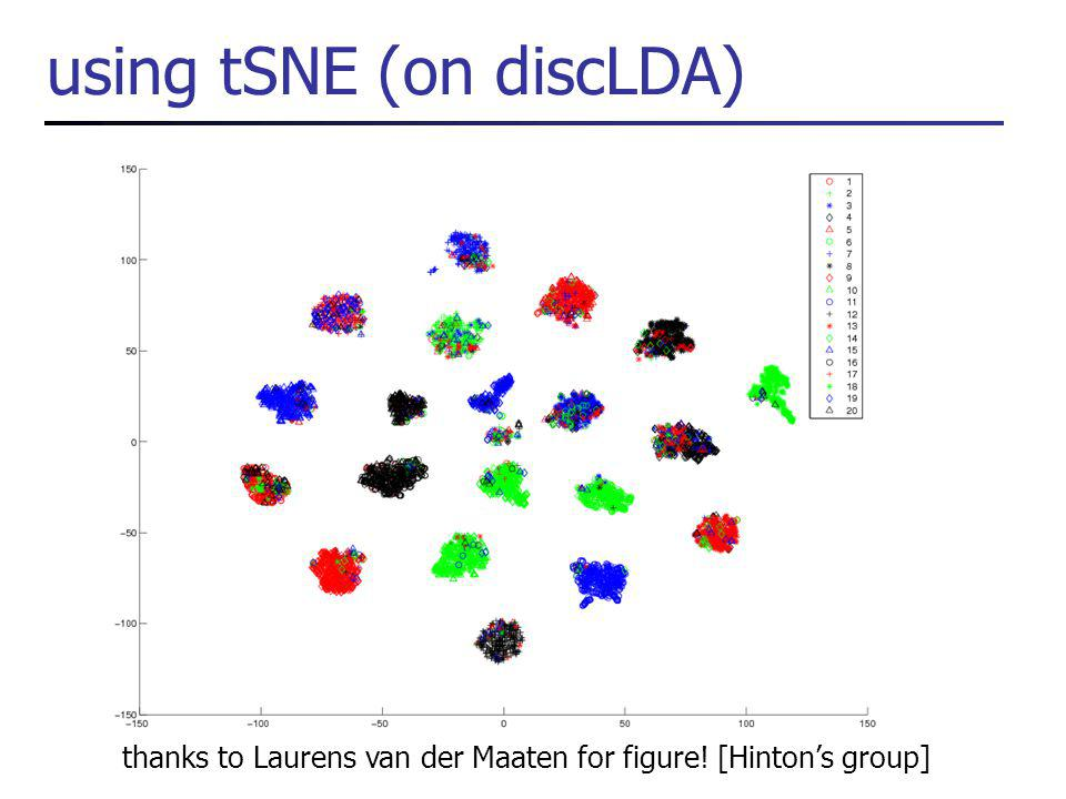 using tSNE (on discLDA) thanks to Laurens van der Maaten for figure! [Hintons group]
