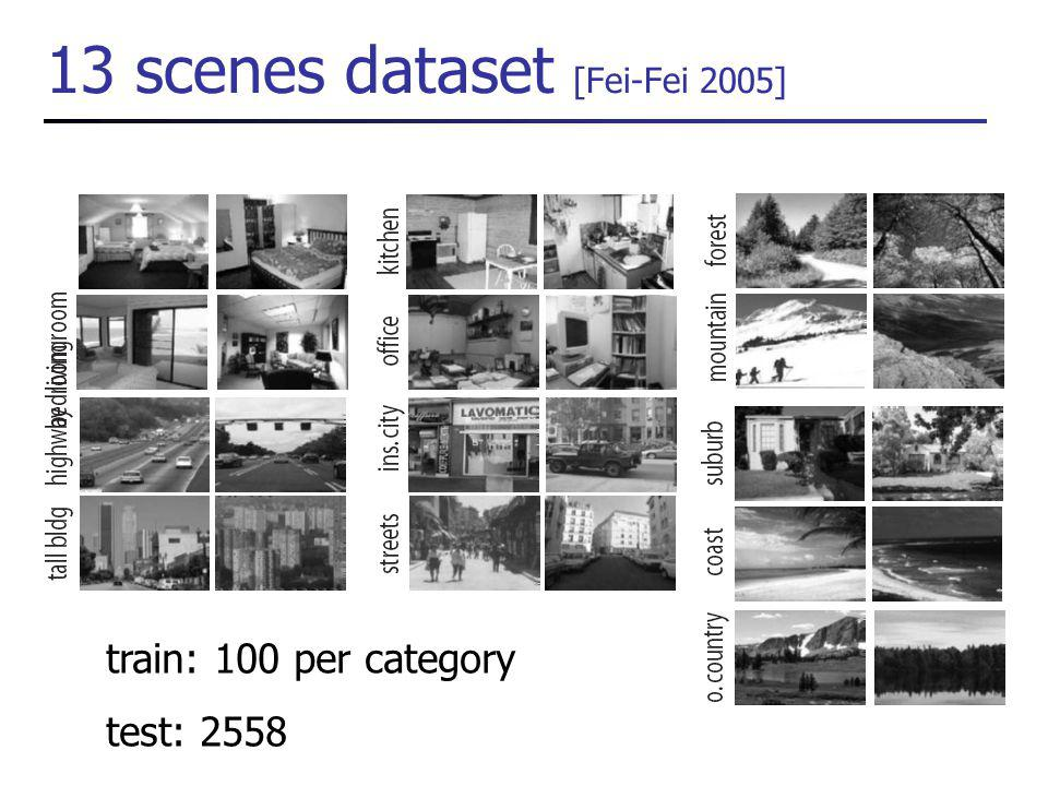 13 scenes dataset [Fei-Fei 2005] train: 100 per category test: 2558